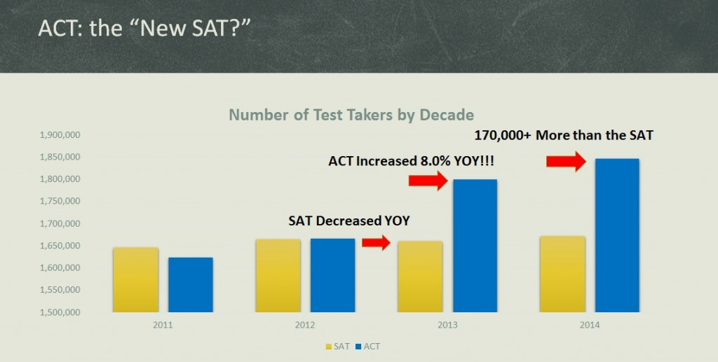 ACT vs the SAT