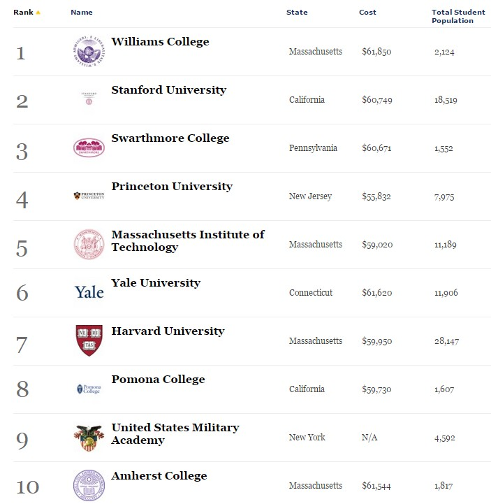 Forbes Top  10 Colleges - 2-14-15