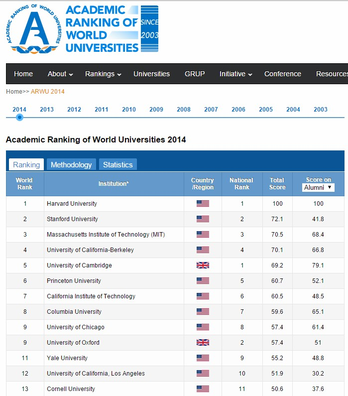 Shanghai Rankings Top 10 Universities - 2014