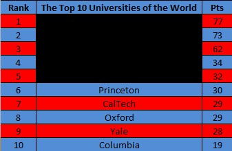 Top 10 Universities in the World - 2015 - 6th-10th