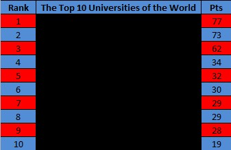 Top 10 Universities in the World - 2015 - Hidden