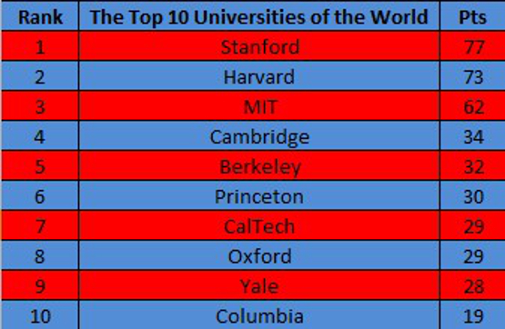 Education top ten colleges 2017