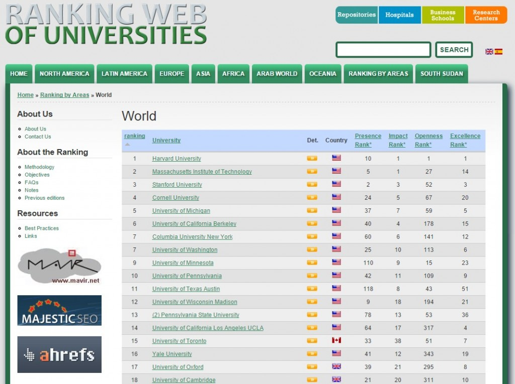 Webometrics Top 10 Plus Universities - 2015
